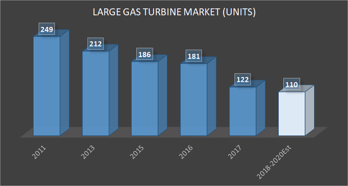 bar chart showing large gas turbine market\ 2011 to 2018,  according to Siemens