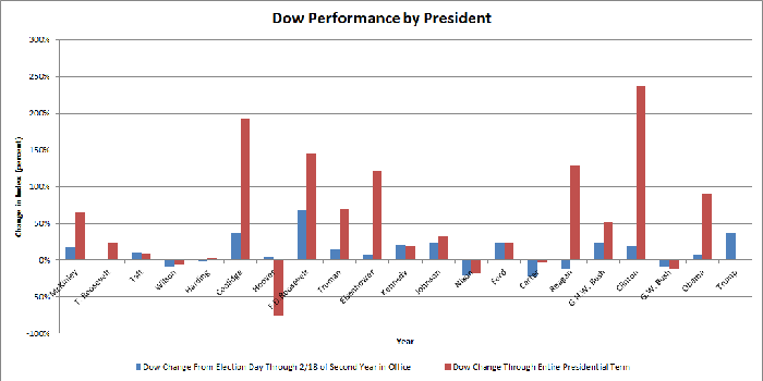 Table of Dow performance by president.