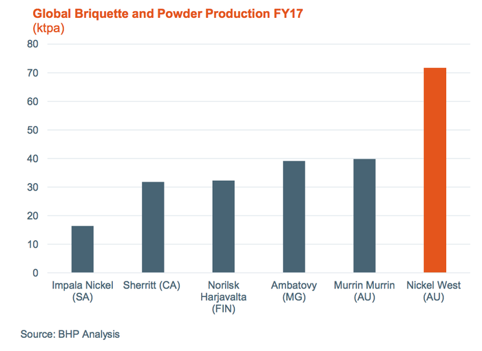 Briquette and power production exceeded 70 kilotonnes per annum in 2017.