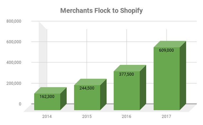 Chart showing growth of Shopify's merchant base.