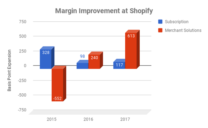Gross margin improvement for Subscriptions and Merchant Solutions at Shopify over time