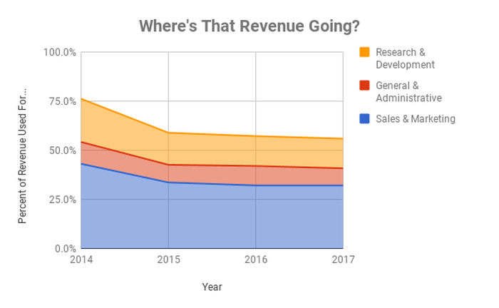 Percent of revenue used for operating costs at Shopify over time
