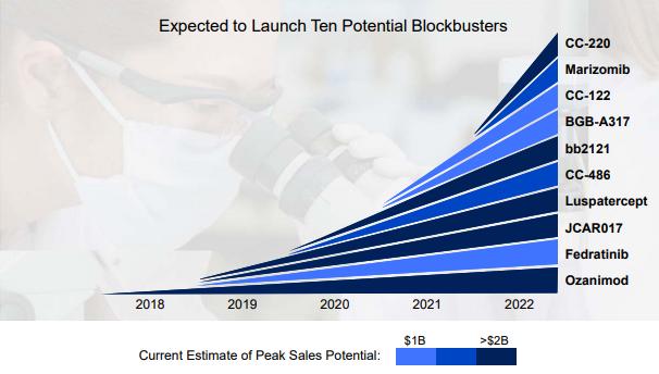 Celgene expected blockbusters chart