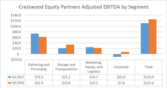 Crestwood Equity Partners earnings by segment in the fourth quarter of 2017 and 2016.