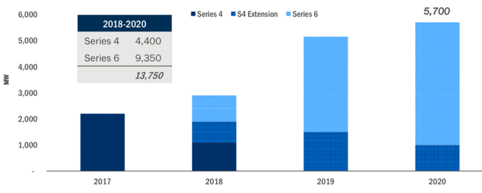 Chart of First Solar's expected production from 2017 to 2021.