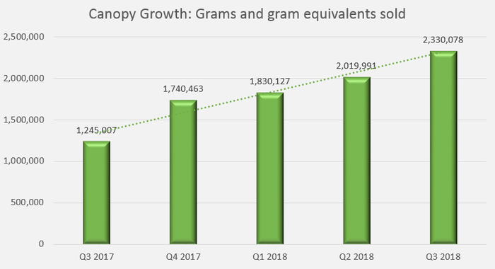 A bar chart showing ascending levels of marijuana grams sold by the company.