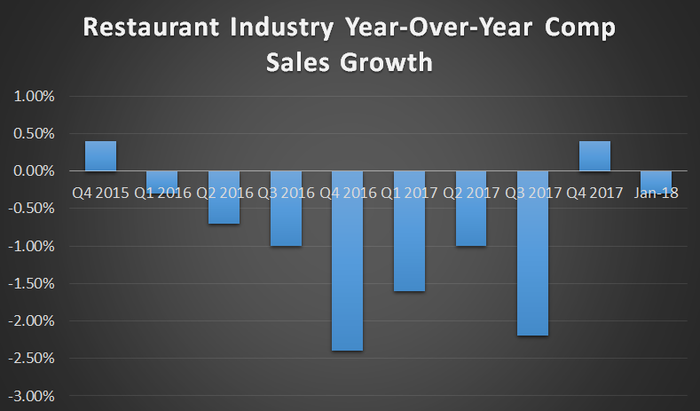 A bar chart showing an average of 1.5% negative comparable sales growth for the restaurant industry since the start of 2016.