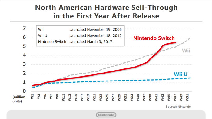 A chart showing sales of Nintendo's Switch console outselling its Wii and Wii U consoles across their respective first 47 weeks on the market.