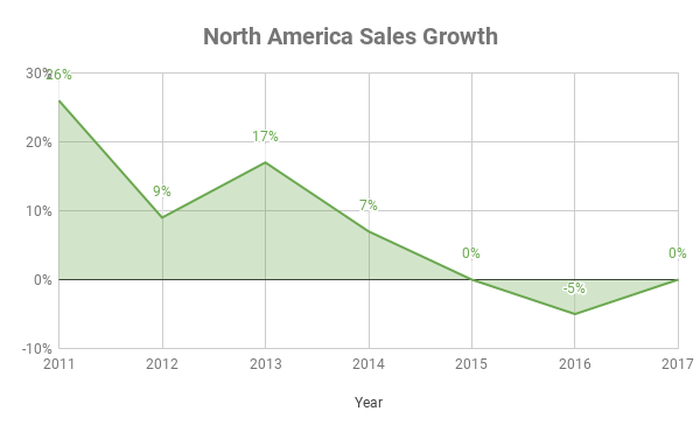 North American sales growth for Hain over time