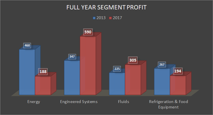 full year segment profit