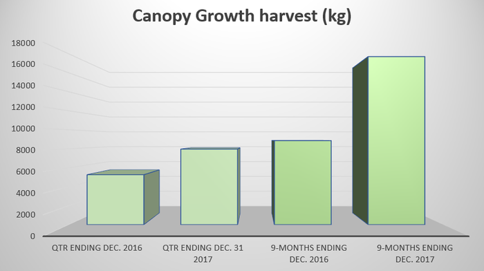 A bar chart showing that harvests are increasing in size.