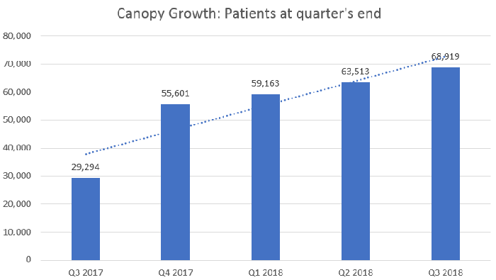 A bar chart showing ascending patient growth.