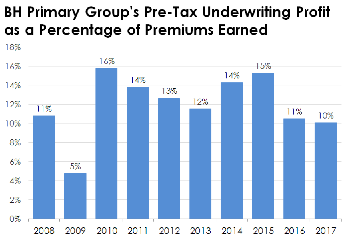 Chart of BH Primary Group's pre-tax underwriting profits by year.