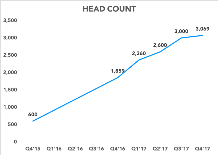 Chart showing Snap head count
