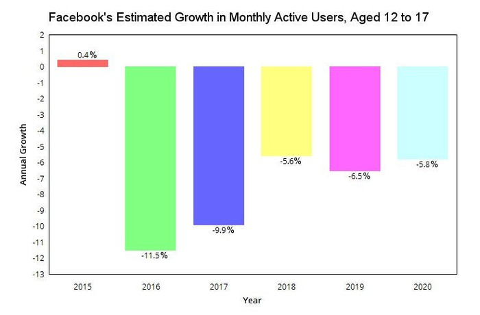 Facebook's growth among 12- to 17-year-olds.