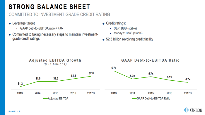 Two line charts, one showing EBITDA going up and the other debt-to-EBITDA falling over time.