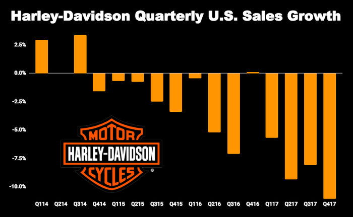 Chart of Harley-Davidson quarterly U.S. sales growth