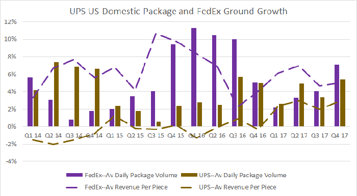 ups domestic package and fedex ground yield and volume growth