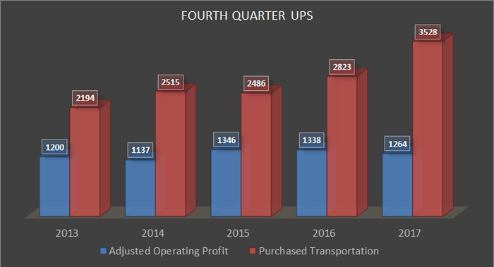 UPS Fourth Quarter Profit and transportation costs