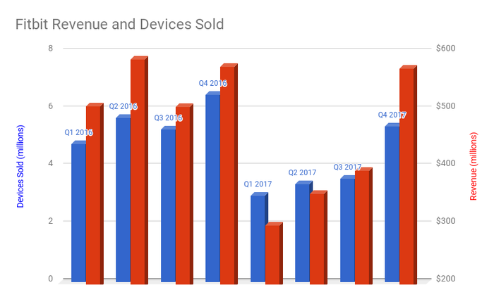 A bar chart showing Fitbit's revenue and devices sold the last two years. Year-over-year, both are negative.