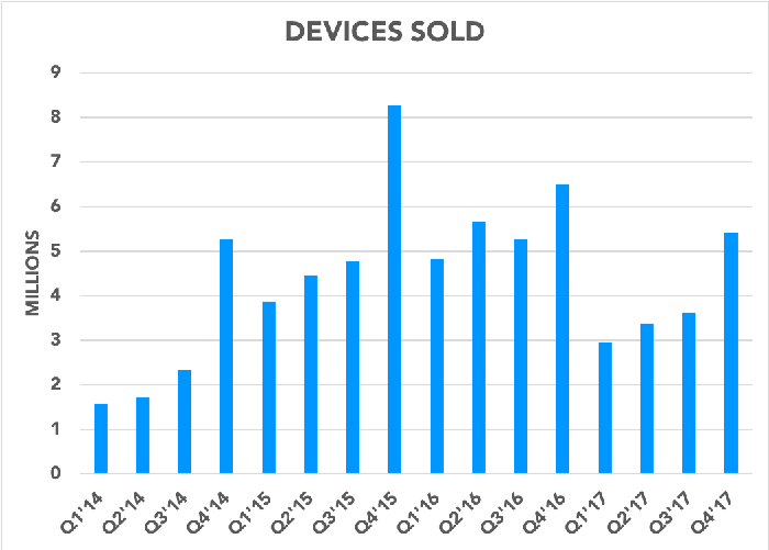 Chart showing devices sold over time