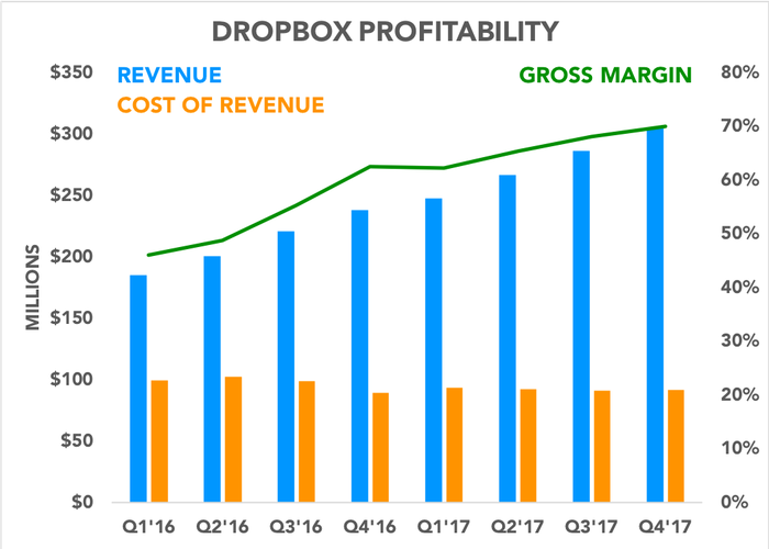 Chart comparing components of Dropbox profitability