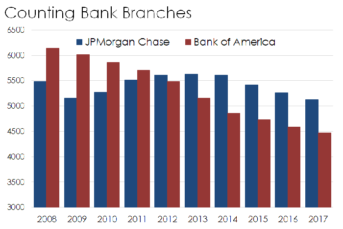 Bar chart of Bank of America and JPMorgan's branch networks.