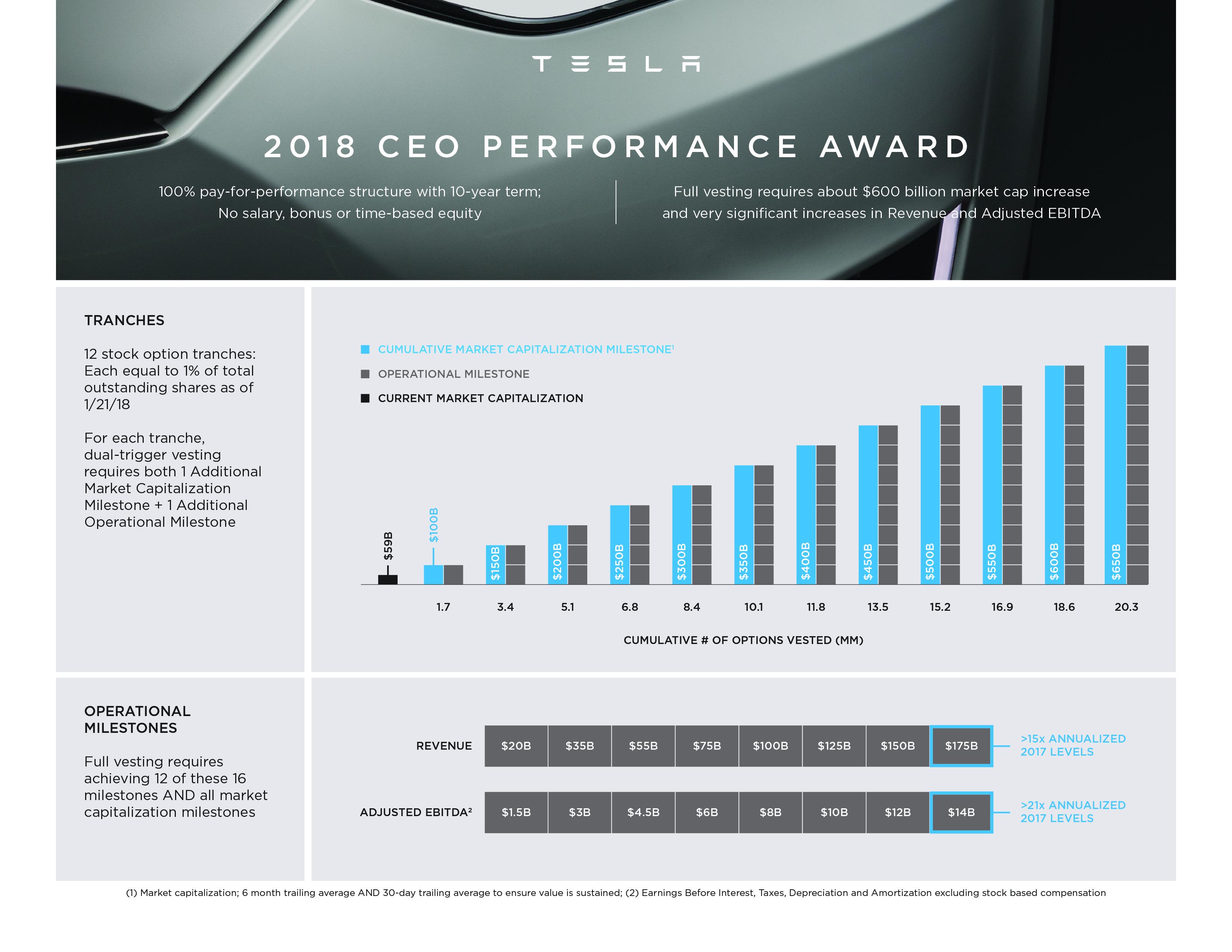 Elon Musk's compensation plan.