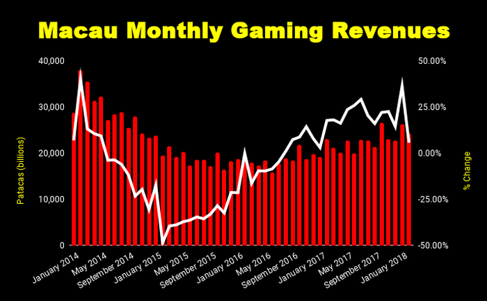Chart of Macau monthly gaming revenues 2010 to present