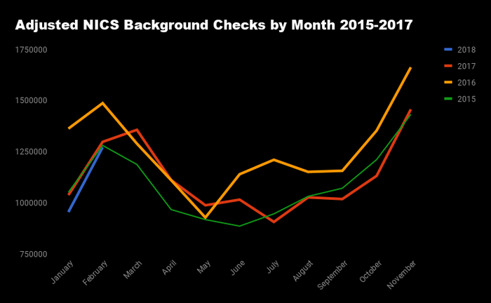 Chart showing adjusted criminal background checks by month