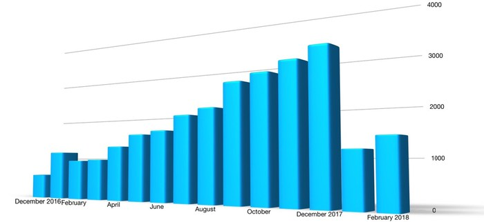 A bar chart showing U.S. sales of the Bolt by month. Sales rose steadily from early 2017 through the end of the year, then dropped off sharply in January of 2018.