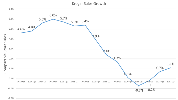 Chart showing Kroger's quarterly sales growth.