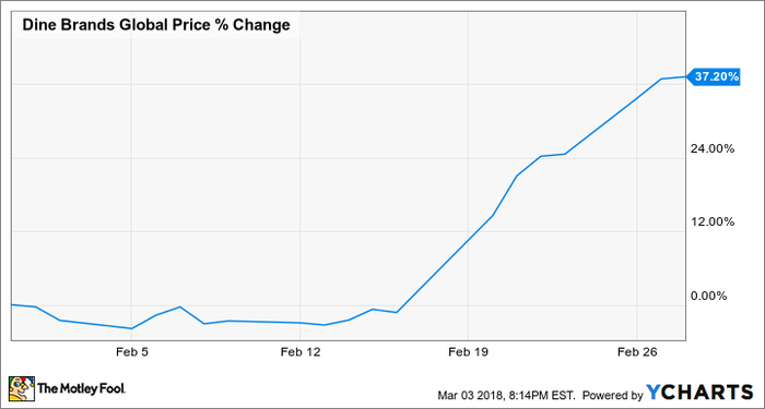 Chart showing Dine Brands' stock climbing 37.2% in February.