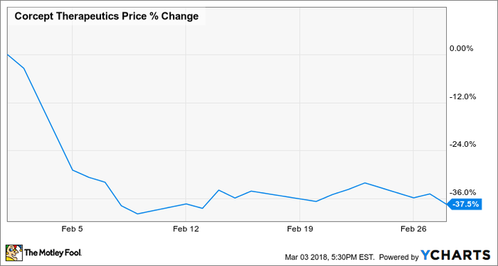 Chart showing Corcept's stock price declining 34% in February.
