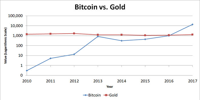 Graph of prices of bitcoin versus gold.