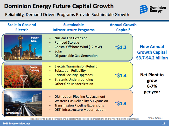 A graphic showing Dominion Energy's three major business segments and the breakdown of the roughly $4 billion a year in capital spending between them of $1.2 billion going toward power generation, $1.4 billion to power delivery, and $1.3 billion to gas infrastructure.