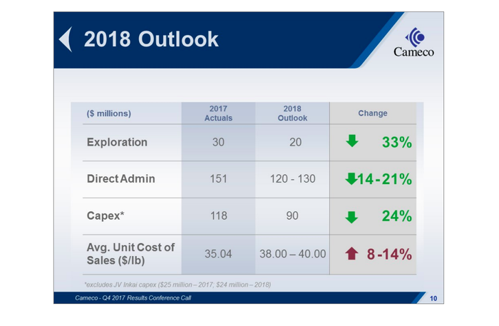 A table showing that Cameco expects production costs to fall in 2018, even though average unit cost of sales is going to increase because of curtailment costs
