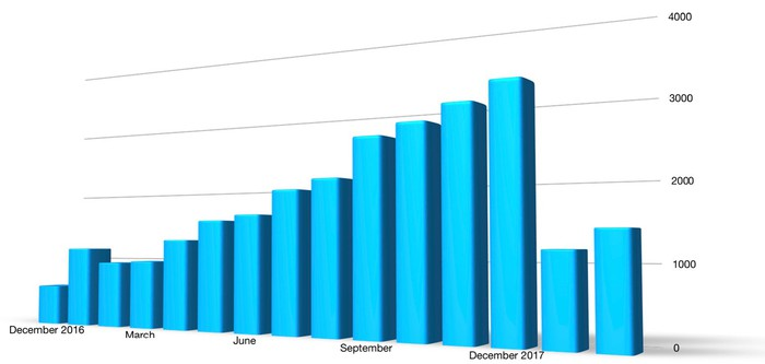 A bar chart showing U.S. sales of the Chevrolet Bolt EV in every month since its launch in December of 2016, through February of 2018. Sales ramped up steadily through 2017 to a peak of 3,227 in December of 2017, but then dropped sharply to just 1,177 in January of 2018.