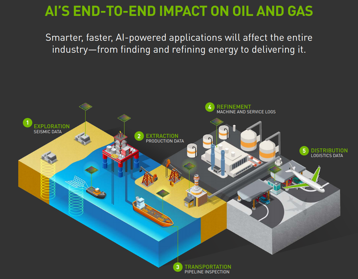 Infographic listing several ways AI can be applied to the oil and gas industry.