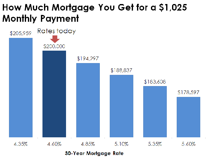 Chart showing how changes in mortgage rates affect borrowing amount.