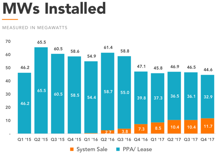 Chart of Vivint Solar's installations since Q1 2015