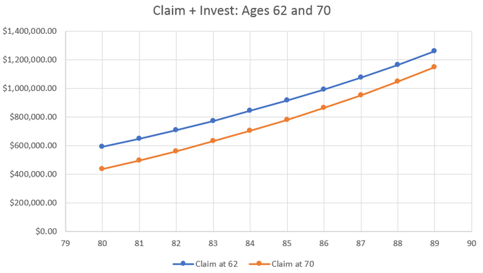 A chart showing age 62 and age 70 investment balances including returns over time.