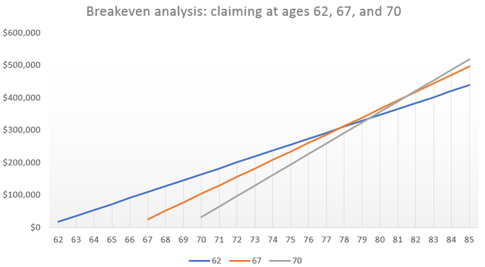 A chart showing total lifetime Social Security benefits collected when claiming at age 62, 67, or age 70.