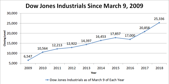 Chart of Dow Jones on yearly basis from 2009.