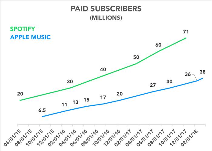 Chart comparing paid subscribers for Apple Music and Spotify