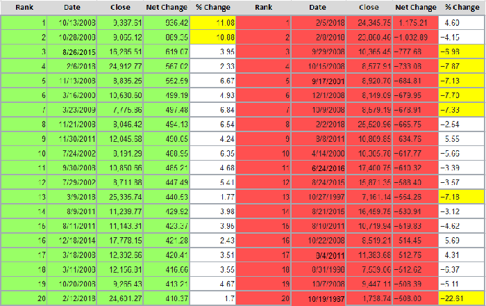 A table showing the Dow's 20 largest point gains and decline of all time.