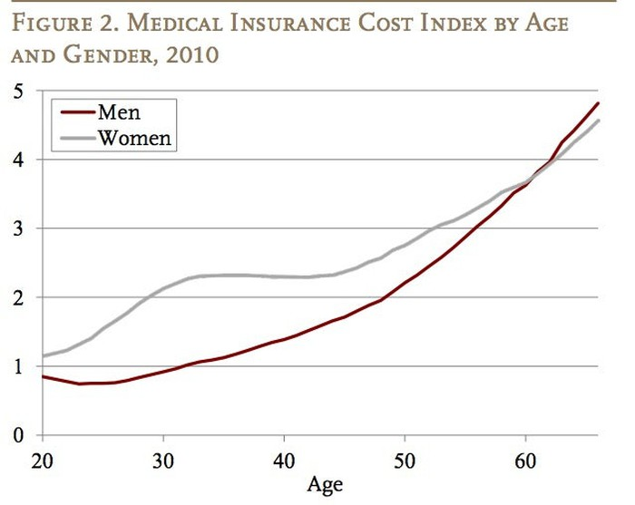 Chart showing rising cost of medical insurance by age