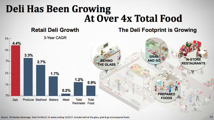 A bar chart showing that deli sales are outdistancing all other portions of the grocery store