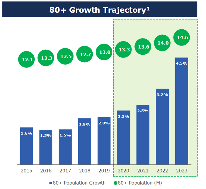 Projected growth chart for 80+ population from 2015 through 2023.