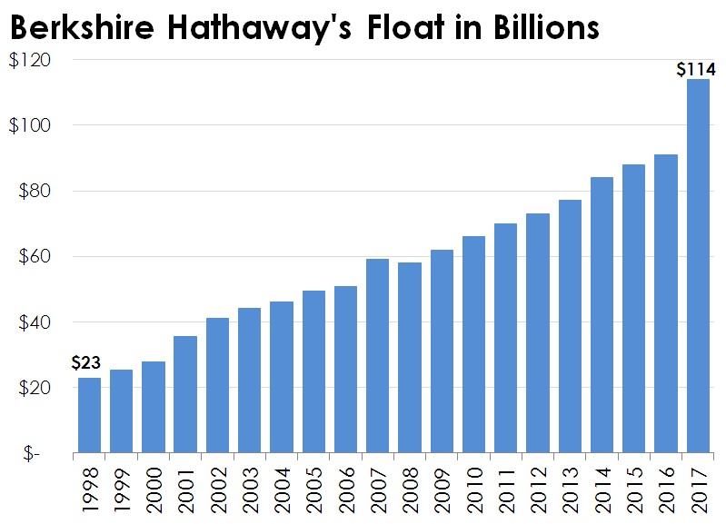Berkshire Hathaway's year-end insurance float.
